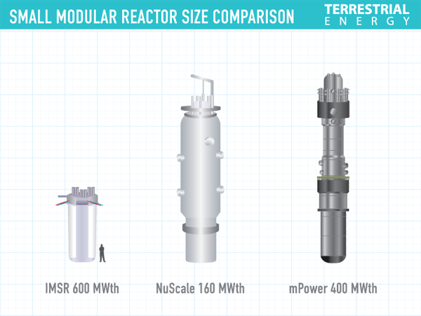 Small-modular-reactor-size-comparison